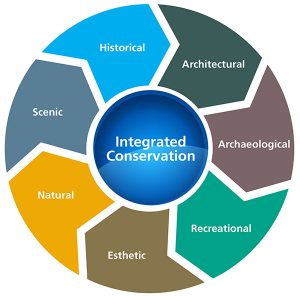 Integrated Conservation Strategy